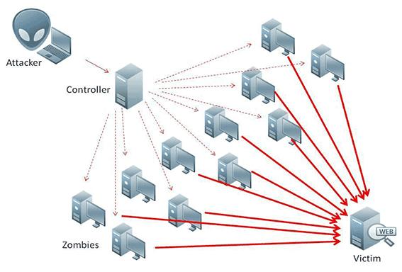 Schaubild DDoS-Angriff